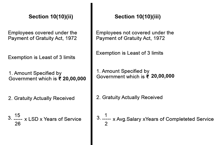 limit for exemption in ca inter