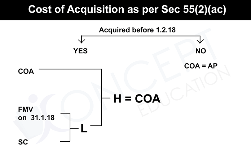 cost of acqisition under section 55(2)(ac)